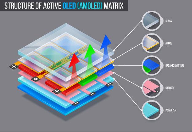 OLED screen layers