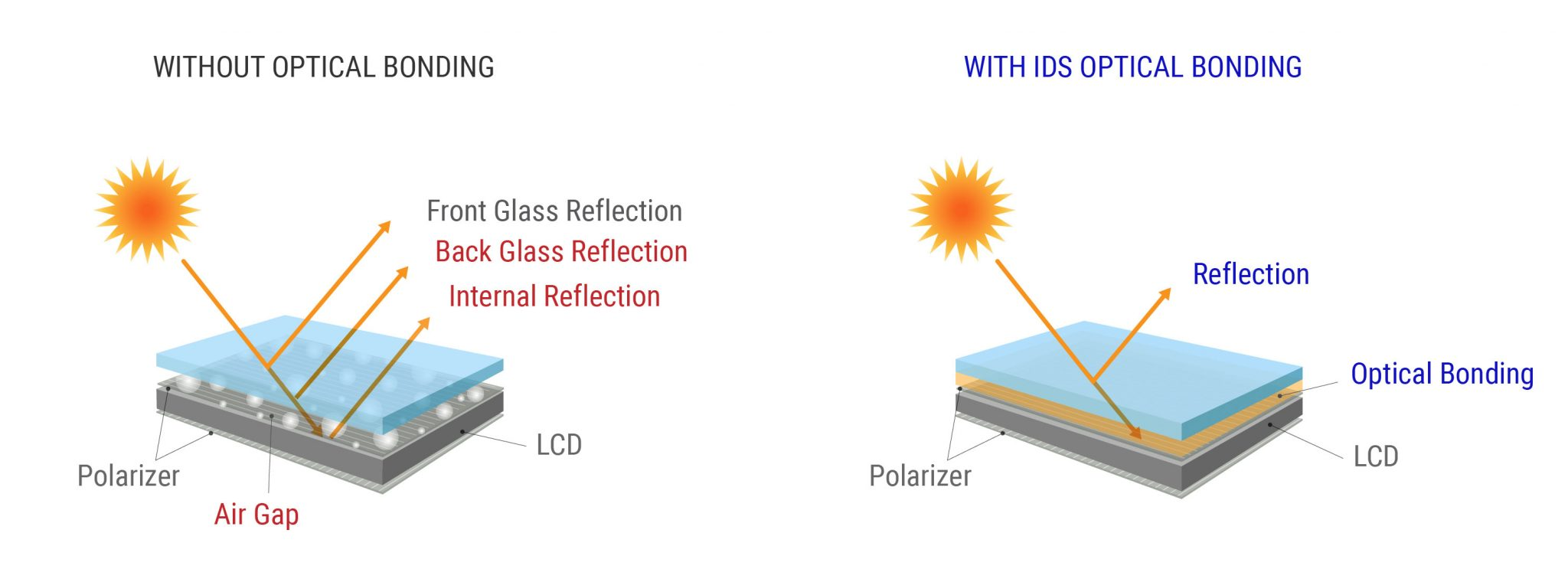 with and without optical bonding affect the screen simulation picture